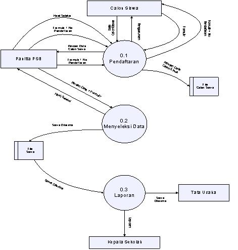 Visio Activity Diagram Template Visio Data Model Template
